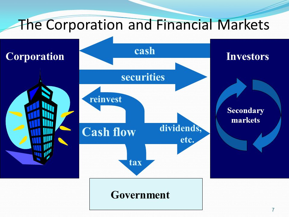 The Corporation and Financial Markets 7 cash Investors Secondary markets Government securities Cash flow reinvest tax Corporation dividends, etc.