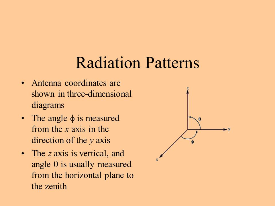 Radiation Patterns Antenna coordinates are shown in three-dimensional diagrams The angle  is measured from the x axis in the direction of the y axis The z axis is vertical, and angle  is usually measured from the horizontal plane to the zenith