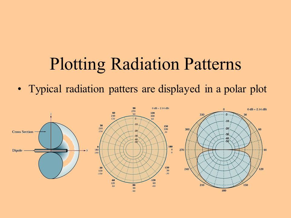 Plotting Radiation Patterns Typical radiation patters are displayed in a polar plot