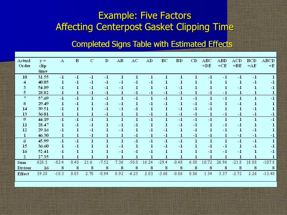 Example: Five Factors Affecting Centerpost Gasket Clipping Time Completed Signs Table with Estimated Effects