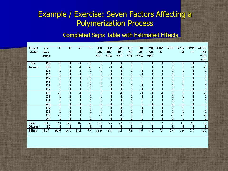 Example / Exercise: Seven Factors Affecting a Polymerization Process Completed Signs Table with Estimated Effects