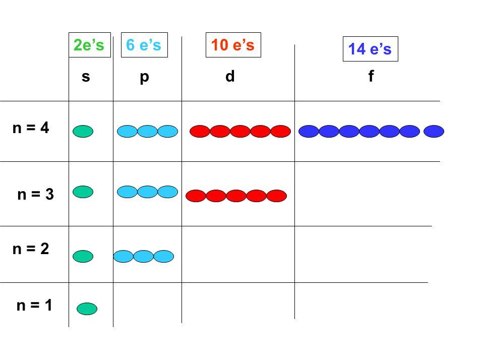 n = 1 n = 2 n = 3 n = 4 s p d f 2e's6 e's10 e's 14 e's