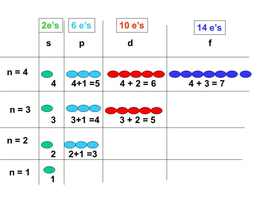 n = 1 n = 2 n = 3 n = 4 s p d f 2e's6 e's10 e's 14 e's 4 4+1 =5 4 + 2 = 6 4 + 3 = 7 3 3+1 =4 3 + 2 = 5 2 2+1 =3 1