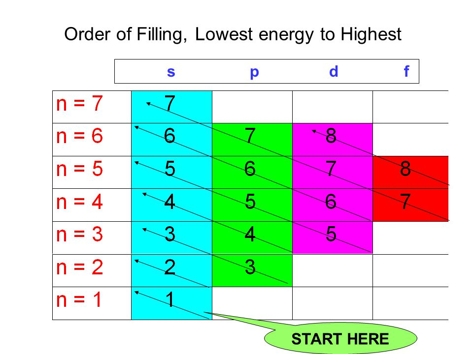Order of Filling, Lowest energy to Highest s p d f START HERE