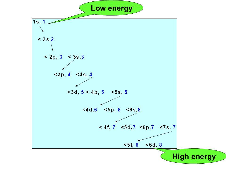 High energy Low energy