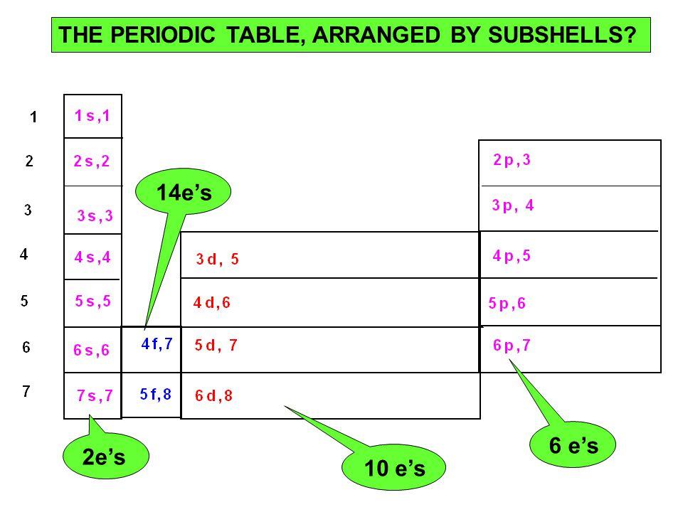 THE PERIODIC TABLE, ARRANGED BY SUBSHELLS? 2e's 14e's 10 e's 6 e's