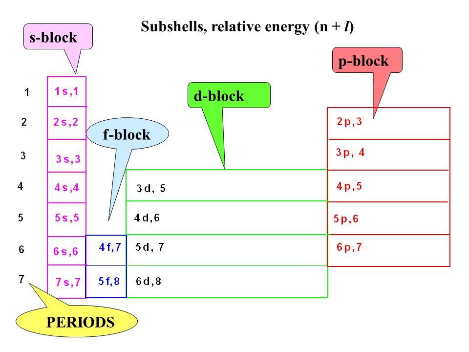 s-block p-block d-block f-block PERIODS Subshells, relative energy (n + l)