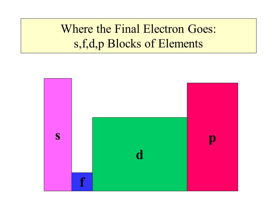 Where the Final Electron Goes: s,f,d,p Blocks of Elements s f d p