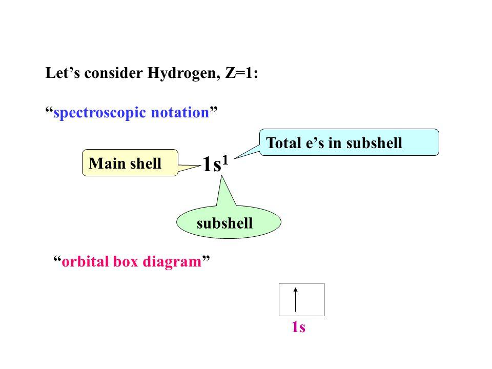 """Let's consider Hydrogen, Z=1: """"spectroscopic notation"""" 1s 1 Main shell subshell Total e's in subshell """"orbital box diagram"""" 1s"""