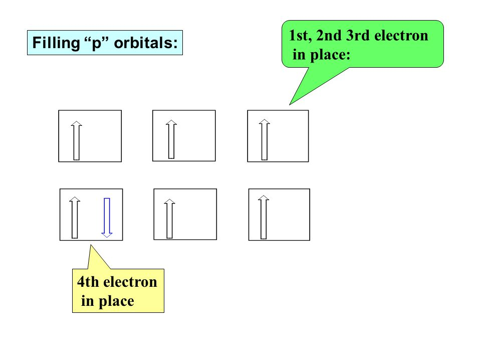 """1st, 2nd 3rd electron in place: 4th electron in place Filling """"p"""" orbitals:"""