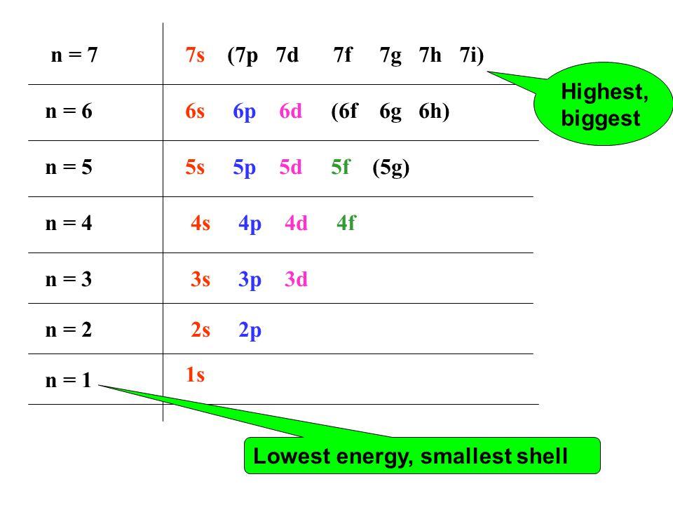 n = 1 n = 2 n = 3 n = 4 n = 5 n = 6 n = 7 1s 2s 2p 3s 3p 3d 4s 4p 4d 4f 5s 5p 5d 5f (5g) 6s 6p 6d (6f 6g 6h) 7s (7p 7d 7f 7g 7h 7i) Lowest energy, sma