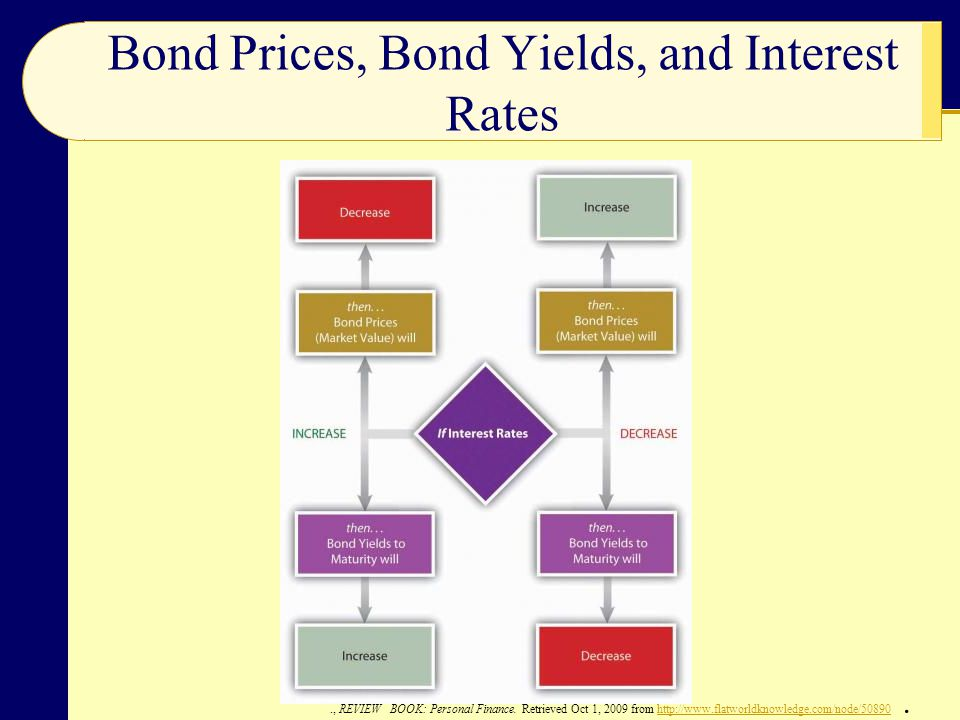 Bond Prices, Bond Yields, and Interest Rates., REVIEW BOOK: Personal Finance.