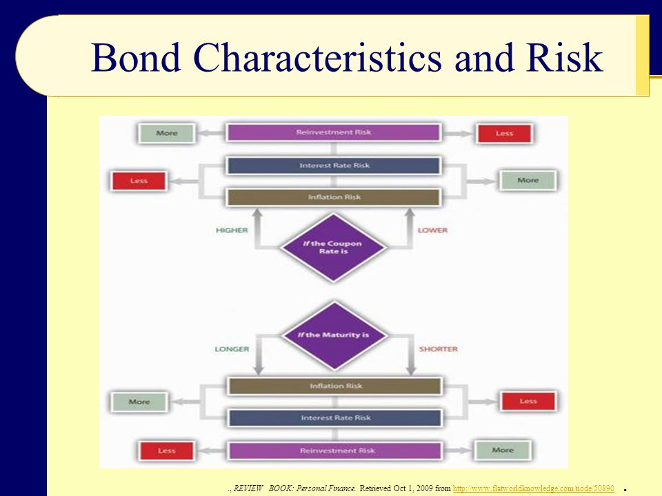 Bond Characteristics and Risk., REVIEW BOOK: Personal Finance. Retrieved Oct 1, 2009 from http://www.flatworldknowledge.com/node/50890.http://www.flat