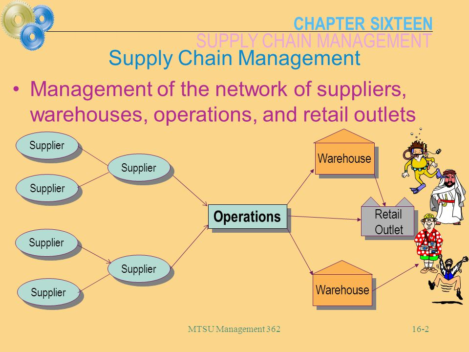 CHAPTER SIXTEEN SUPPLY CHAIN MANAGEMENT MTSU Management 36216-3 Purchasing ReceivingStorageOperationsStorage ProductionDistribution Figure 16-1 Materials Management Management of the purchasing, storage, and movement of materials during production, and the distribution of finished goods