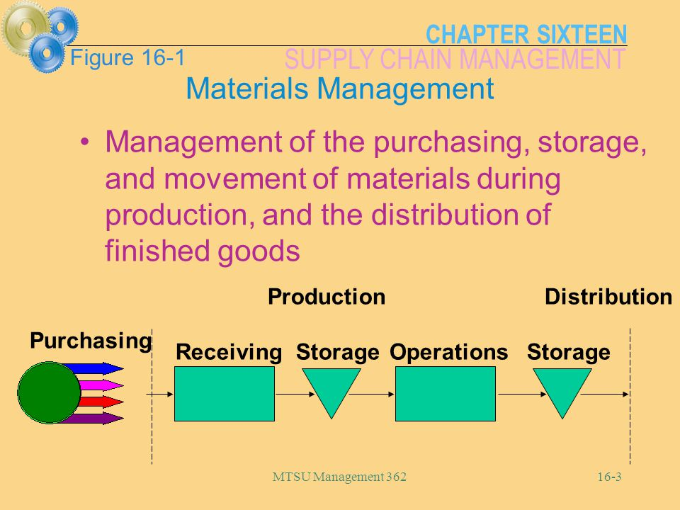 CHAPTER SIXTEEN SUPPLY CHAIN MANAGEMENT MTSU Management 36216-14 Considerations When Choosing a Supplier Lead times and on-time delivery Quality and quality assurance Flexibility Location Price Product or service charges Reputation and financial stability Other accounts