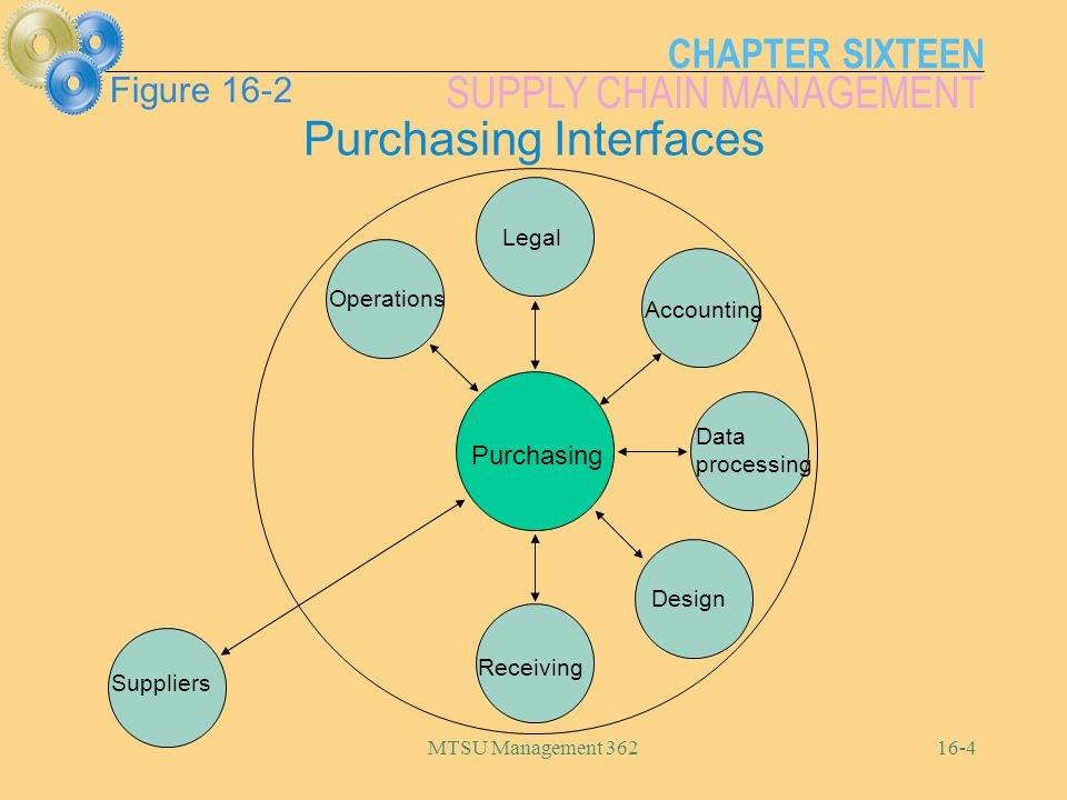 CHAPTER SIXTEEN SUPPLY CHAIN MANAGEMENT MTSU Management 36216-5 Purchasing Legal Accounting Operations Data processing Design Receiving Suppliers Purchasing Cycle Requisition received Supplier selected Order is placed Monitor orders Receive orders
