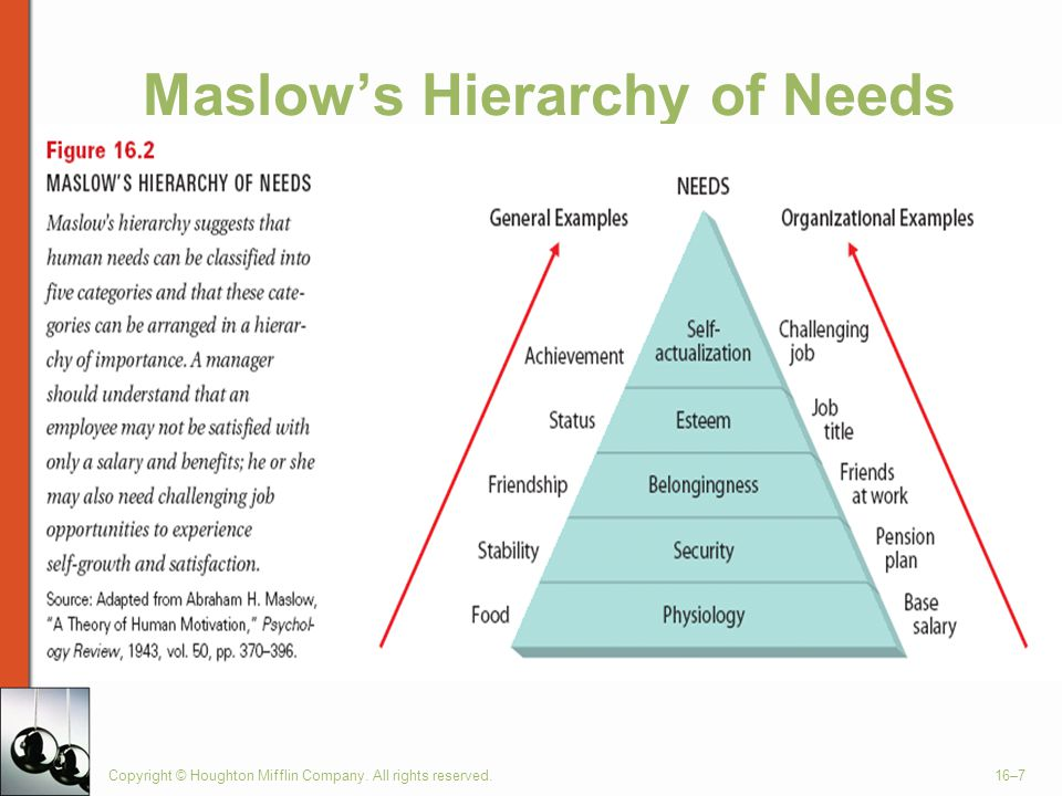 Copyright © Houghton Mifflin Company. All rights reserved.16–7 Maslow's Hierarchy of Needs