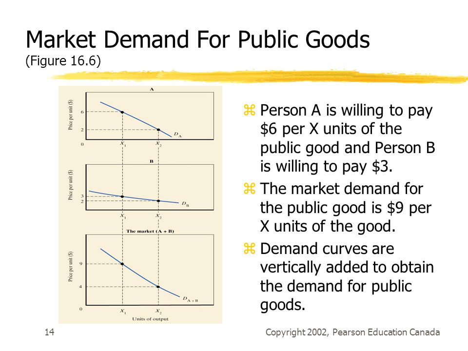 Copyright 2002, Pearson Education Canada14 Market Demand For Public Goods (Figure 16.6) zPerson A is willing to pay $6 per X units of the public good and Person B is willing to pay $3.