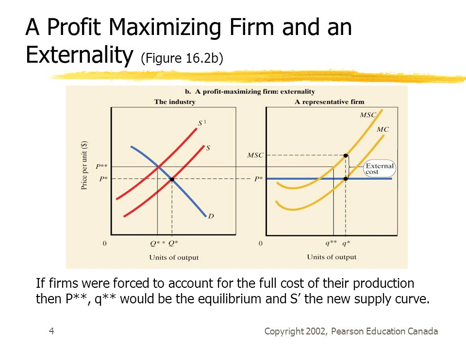 Copyright 2002, Pearson Education Canada4 A Profit Maximizing Firm and an Externality (Figure 16.2b) If firms were forced to account for the full cost of their production then P**, q** would be the equilibrium and S' the new supply curve.