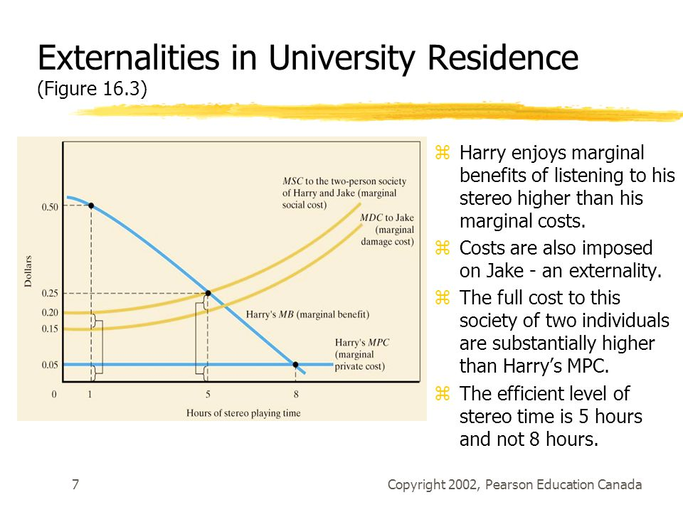 Copyright 2002, Pearson Education Canada7 Externalities in University Residence (Figure 16.3) zHarry enjoys marginal benefits of listening to his stereo higher than his marginal costs.