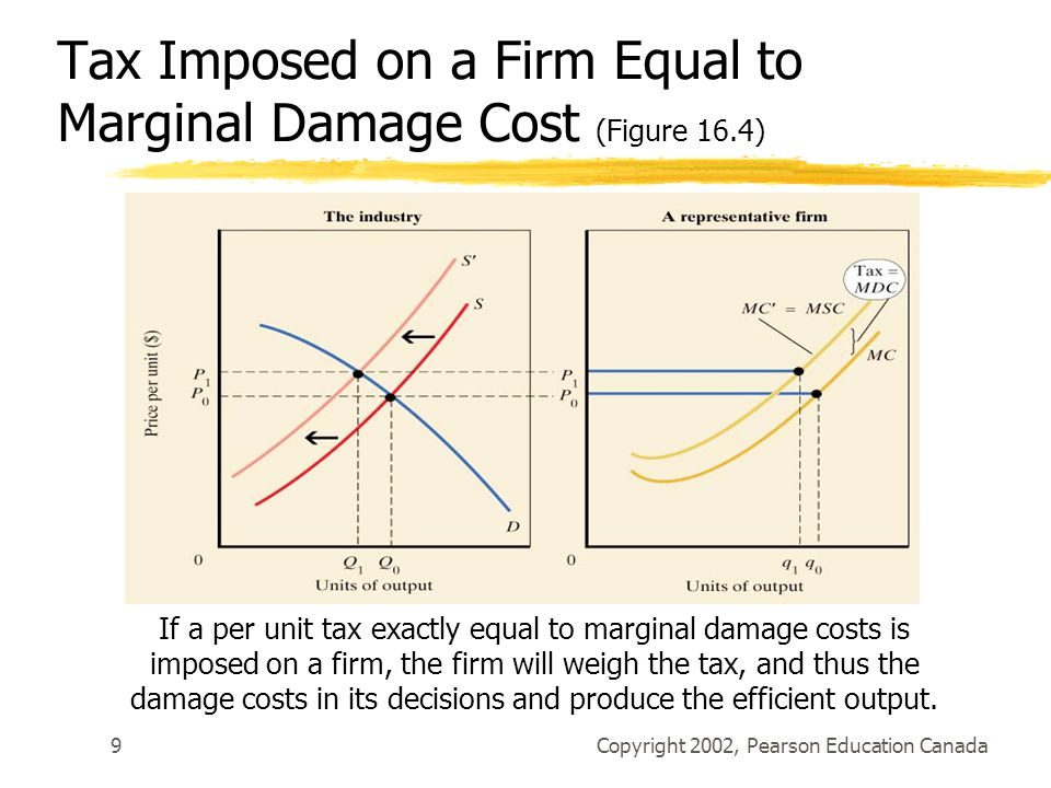Copyright 2002, Pearson Education Canada9 Tax Imposed on a Firm Equal to Marginal Damage Cost (Figure 16.4) If a per unit tax exactly equal to marginal damage costs is imposed on a firm, the firm will weigh the tax, and thus the damage costs in its decisions and produce the efficient output.
