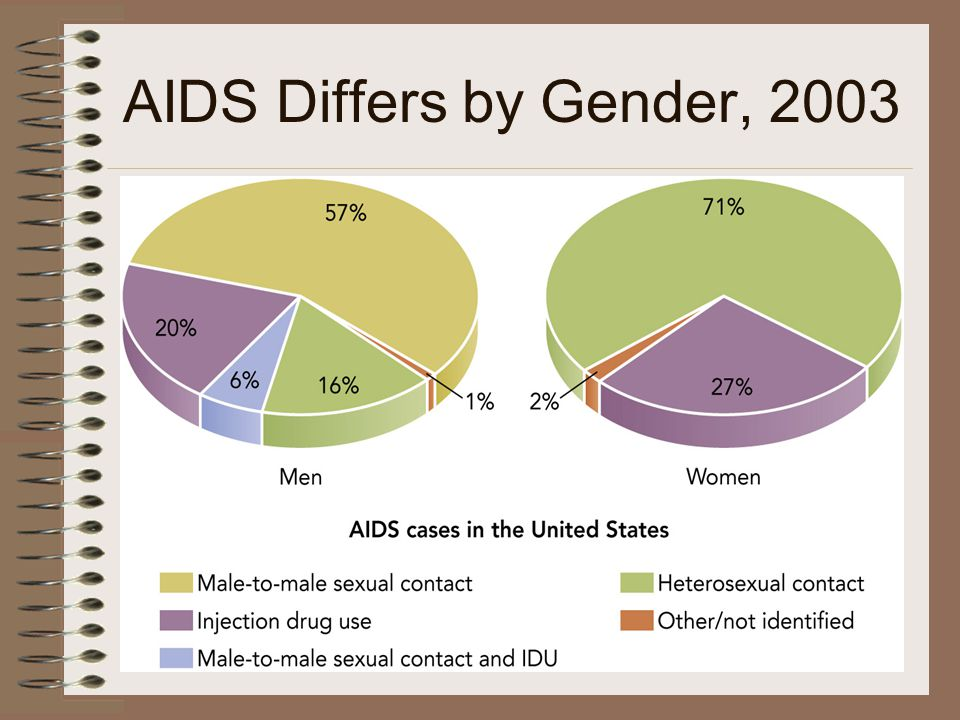 AIDS Differs by Gender, 2003