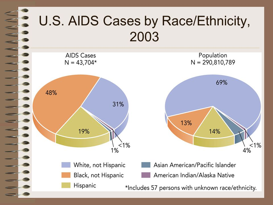 U.S. AIDS Cases by Race/Ethnicity, 2003