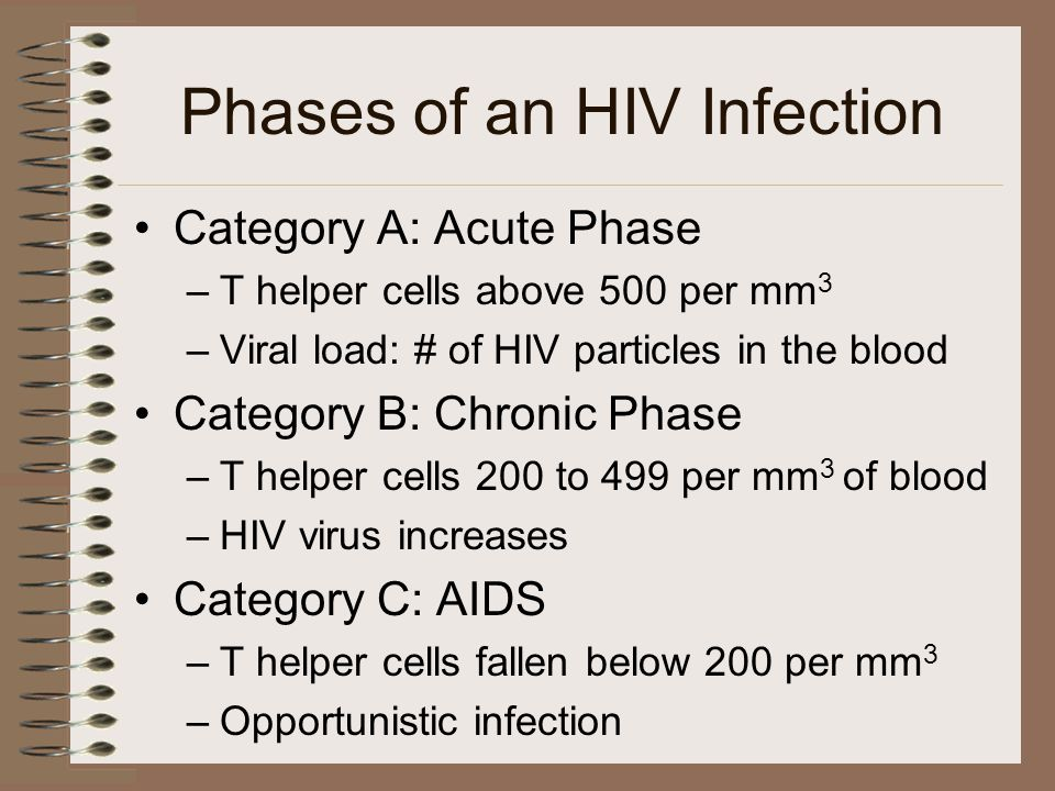 Phases of an HIV Infection Category A: Acute Phase –T helper cells above 500 per mm 3 –Viral load: # of HIV particles in the blood Category B: Chronic Phase –T helper cells 200 to 499 per mm 3 of blood –HIV virus increases Category C: AIDS –T helper cells fallen below 200 per mm 3 –Opportunistic infection