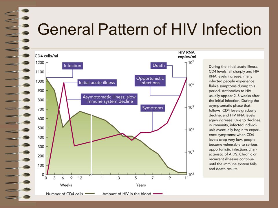 General Pattern of HIV Infection