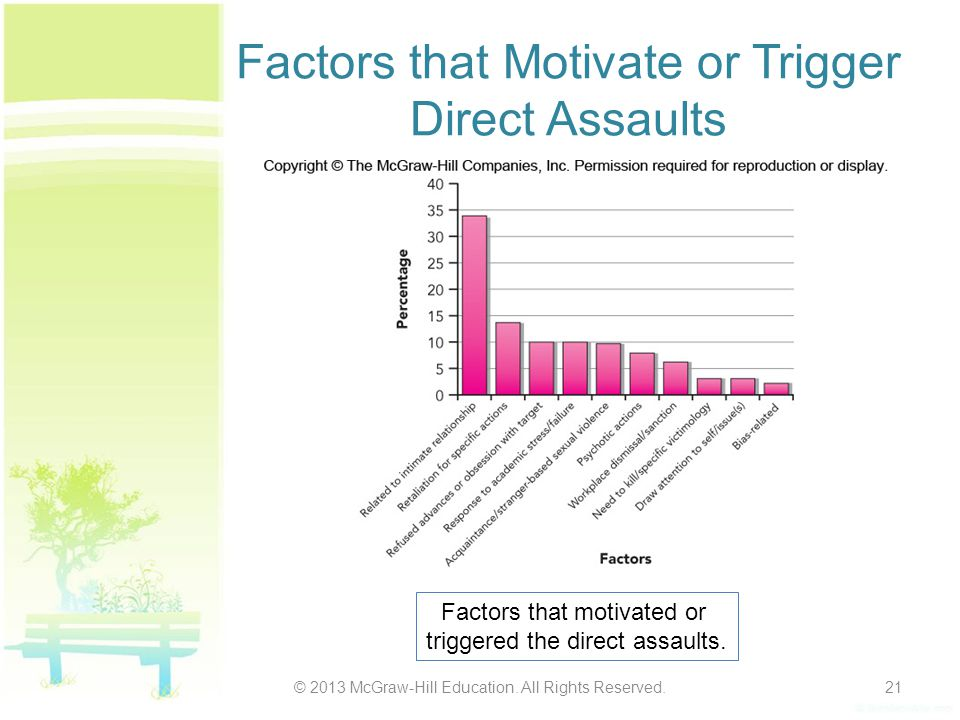 Factors that Motivate or Trigger Direct Assaults © 2013 McGraw-Hill Education.