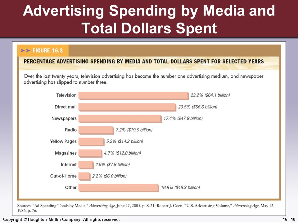 Copyright © Houghton Mifflin Company. All rights reserved.16   10 Advertising Spending by Media and Total Dollars Spent Insert Figure 16.3, p.518