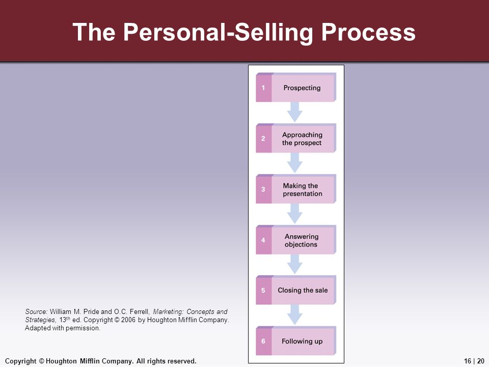 Copyright © Houghton Mifflin Company. All rights reserved.16   20 The Personal-Selling Process Source: William M. Pride and O.C. Ferrell, Marketing: C