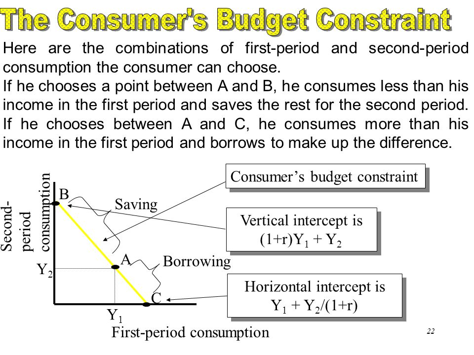 Chapter Sixteen22 Here are the combinations of first-period and second-period consumption the consumer can choose. If he chooses a point between A and
