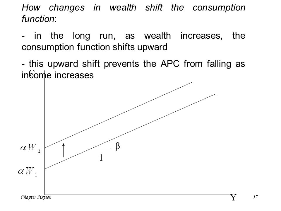 Chapter Sixteen37 C Y 1 β How changes in wealth shift the consumption function: - in the long run, as wealth increases, the consumption function shift