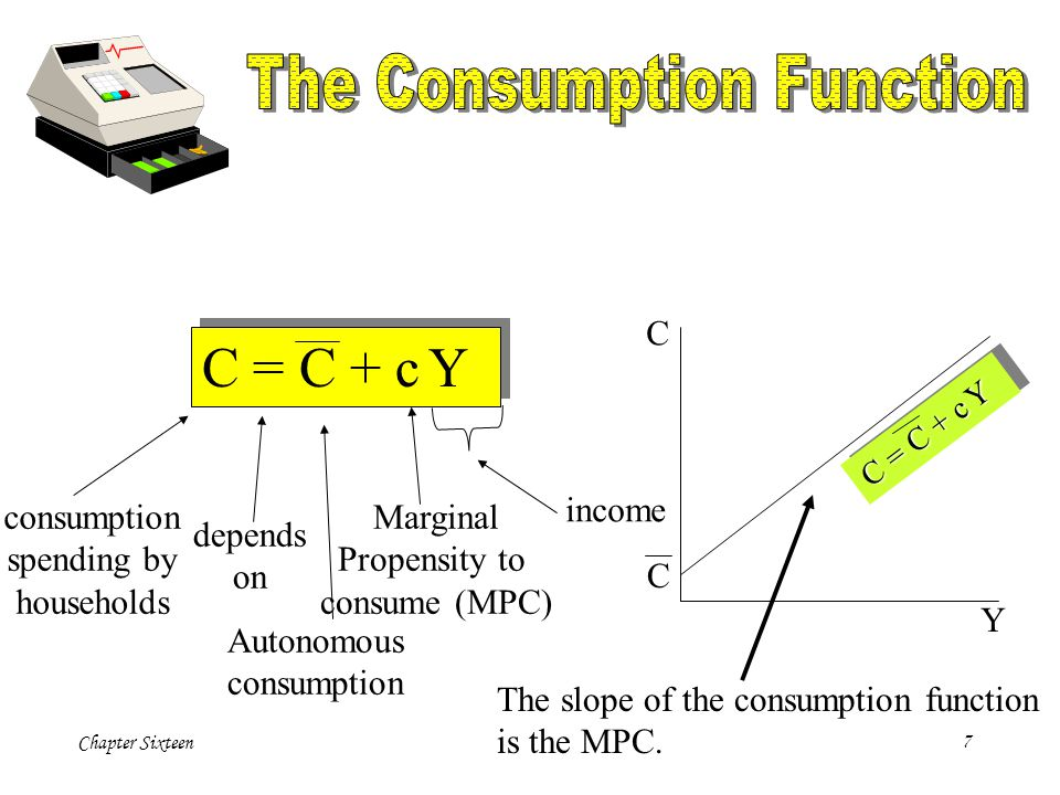 Chapter Sixteen28 Economists decompose the impact of an increase in the real interest rate on consumption into two effects: an income effect and a substitution effect.