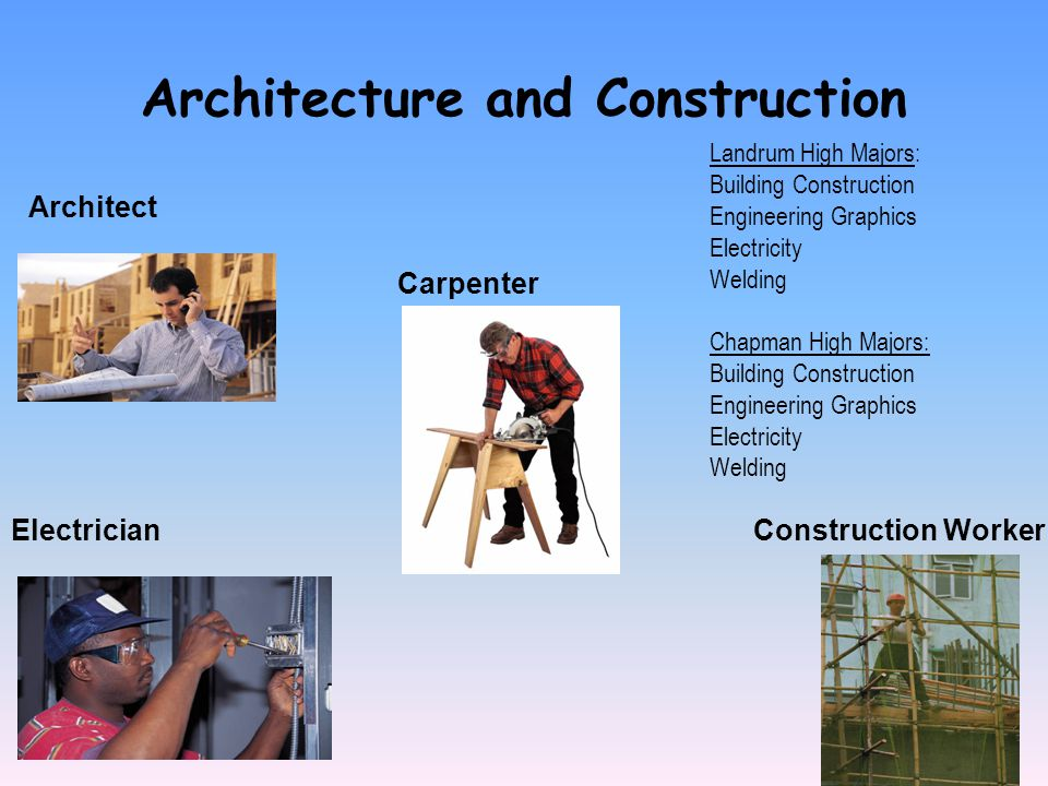 Architecture and Construction Architect Electrician Carpenter Landrum High Majors: Building Construction Engineering Graphics Electricity Welding Chapman High Majors: Building Construction Engineering Graphics Electricity Welding Construction Worker