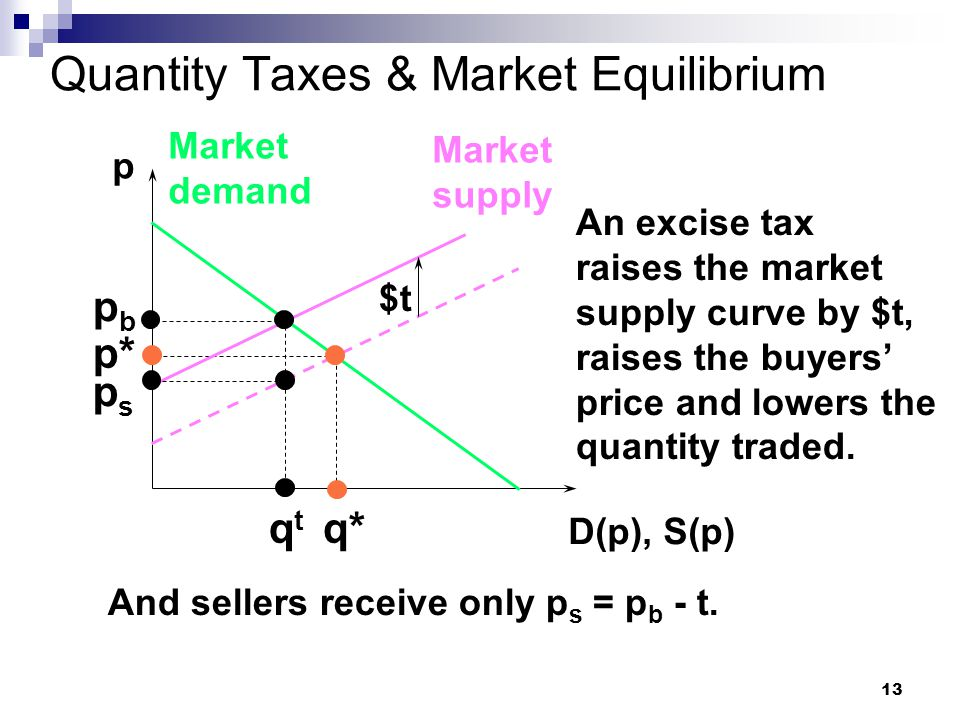 13 Quantity Taxes & Market Equilibrium p D(p), S(p) Market demand Market supply p* q* An excise tax raises the market supply curve by $t, raises the buyers' price and lowers the quantity traded.