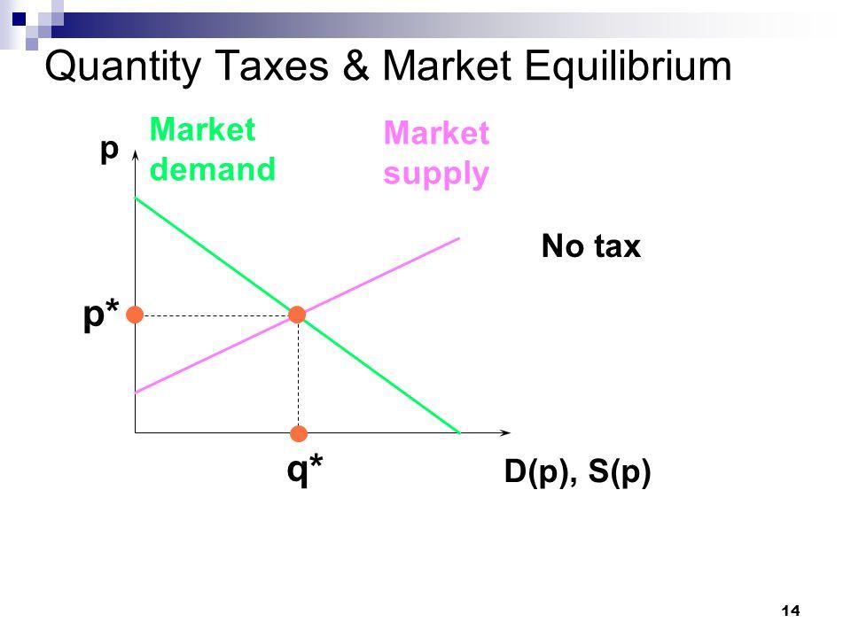 14 Quantity Taxes & Market Equilibrium p D(p), S(p) Market demand Market supply p* q* No tax