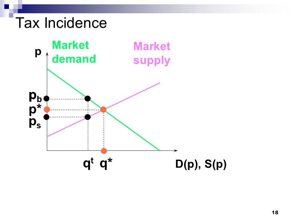 18 Tax Incidence p D(p), S(p) Market demand Market supply p* q* pbpb pbpb qtqt pbpb psps