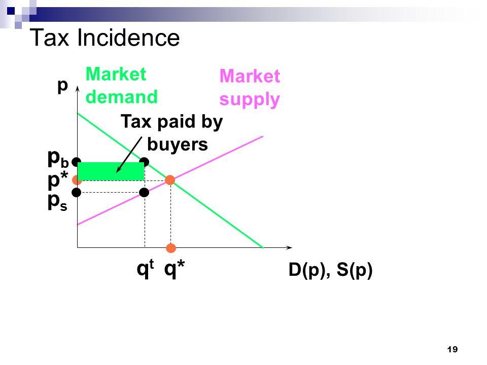 19 Tax Incidence p D(p), S(p) Market demand Market supply p* q* pbpb pbpb qtqt pbpb psps Tax paid by buyers
