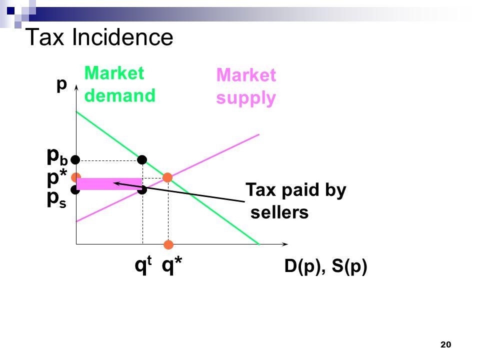 20 Tax Incidence p D(p), S(p) Market demand Market supply p* q* pbpb pbpb qtqt pbpb psps Tax paid by sellers