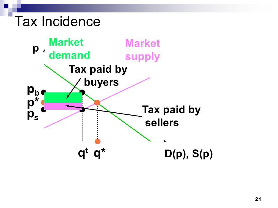 21 Tax Incidence p D(p), S(p) Market demand Market supply p* q* pbpb pbpb qtqt pbpb psps Tax paid by buyers Tax paid by sellers