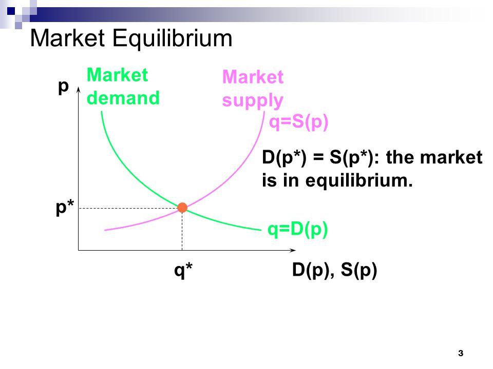3 Market Equilibrium p D(p), S(p) q=D(p) Market demand Market supply q=S(p) p* q* D(p*) = S(p*): the market is in equilibrium.