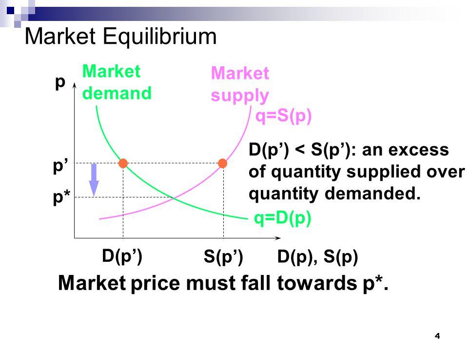 4 Market Equilibrium p D(p), S(p) q=D(p) Market demand Market supply q=S(p) p* S(p') D(p') < S(p'): an excess of quantity supplied over quantity demanded.