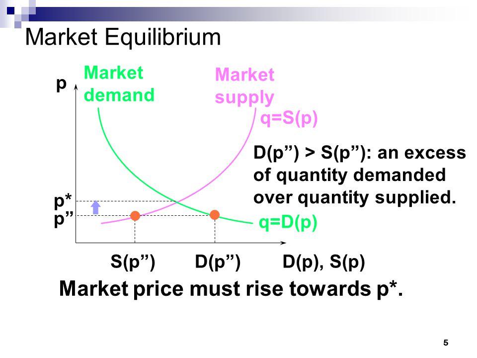 5 Market Equilibrium p D(p), S(p) q=D(p) Market demand Market supply q=S(p) p* D(p ) D(p ) > S(p ): an excess of quantity demanded over quantity supplied.