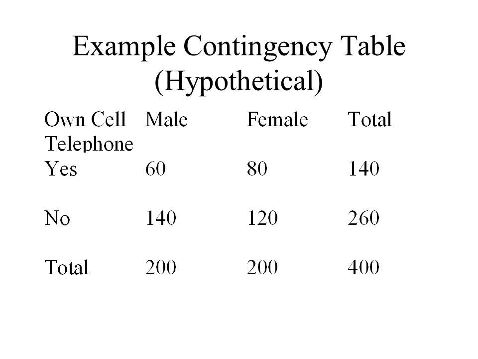 Example Contingency Table (Hypothetical)