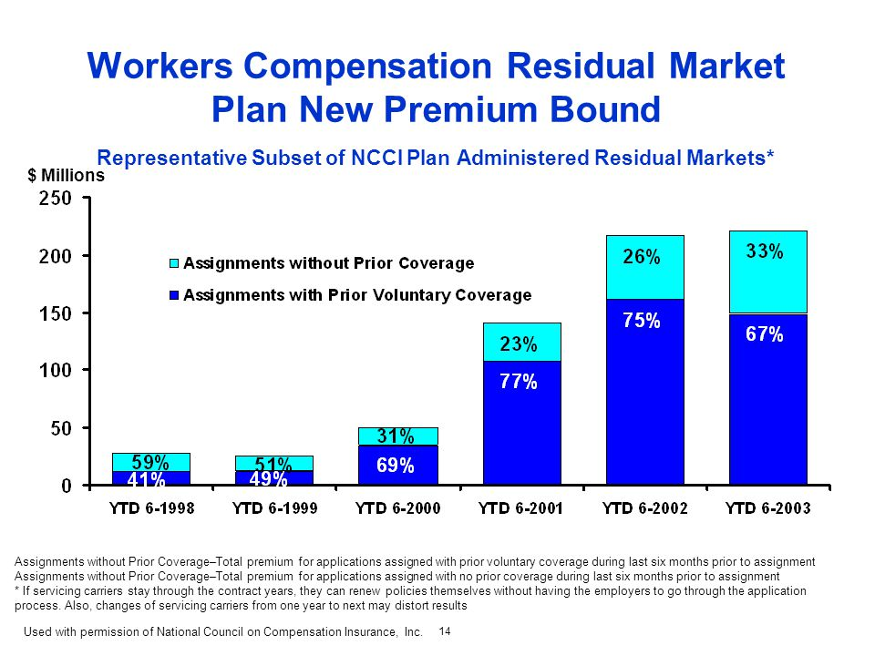 14 Workers Compensation Residual Market Plan New Premium Bound Representative Subset of NCCI Plan Administered Residual Markets* Assignments without Prior Coverage–Total premium for applications assigned with prior voluntary coverage during last six months prior to assignment Assignments without Prior Coverage–Total premium for applications assigned with no prior coverage during last six months prior to assignment * If servicing carriers stay through the contract years, they can renew policies themselves without having the employers to go through the application process.