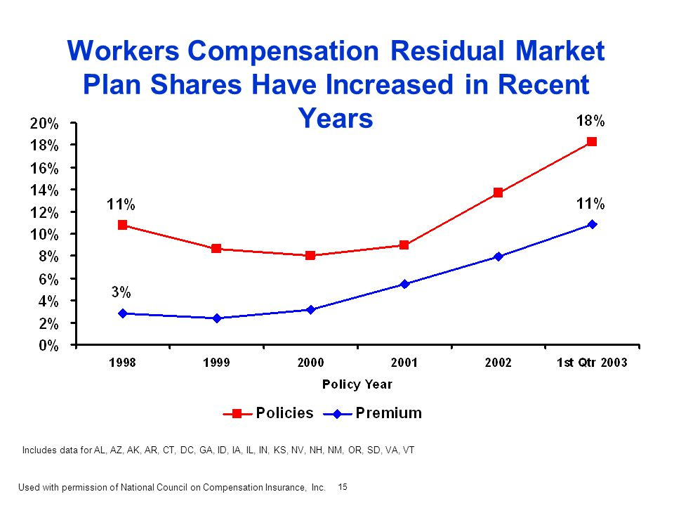 15 Workers Compensation Residual Market Plan Shares Have Increased in Recent Years Includes data for AL, AZ, AK, AR, CT, DC, GA, ID, IA, IL, IN, KS, NV, NH, NM, OR, SD, VA, VT Used with permission of National Council on Compensation Insurance, Inc.