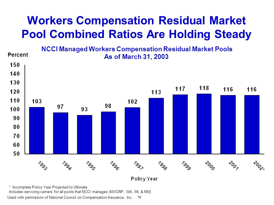 16 Workers Compensation Residual Market Pool Combined Ratios Are Holding Steady NCCI Managed Workers Compensation Residual Market Pools As of March 31, 2003 Percent *Incomplete Policy Year Projected to Ultimate Includes servicing carriers for all pools that NCCI manages (NWCRP, MA, MI, & NM) Used with permission of National Council on Compensation Insurance, Inc.