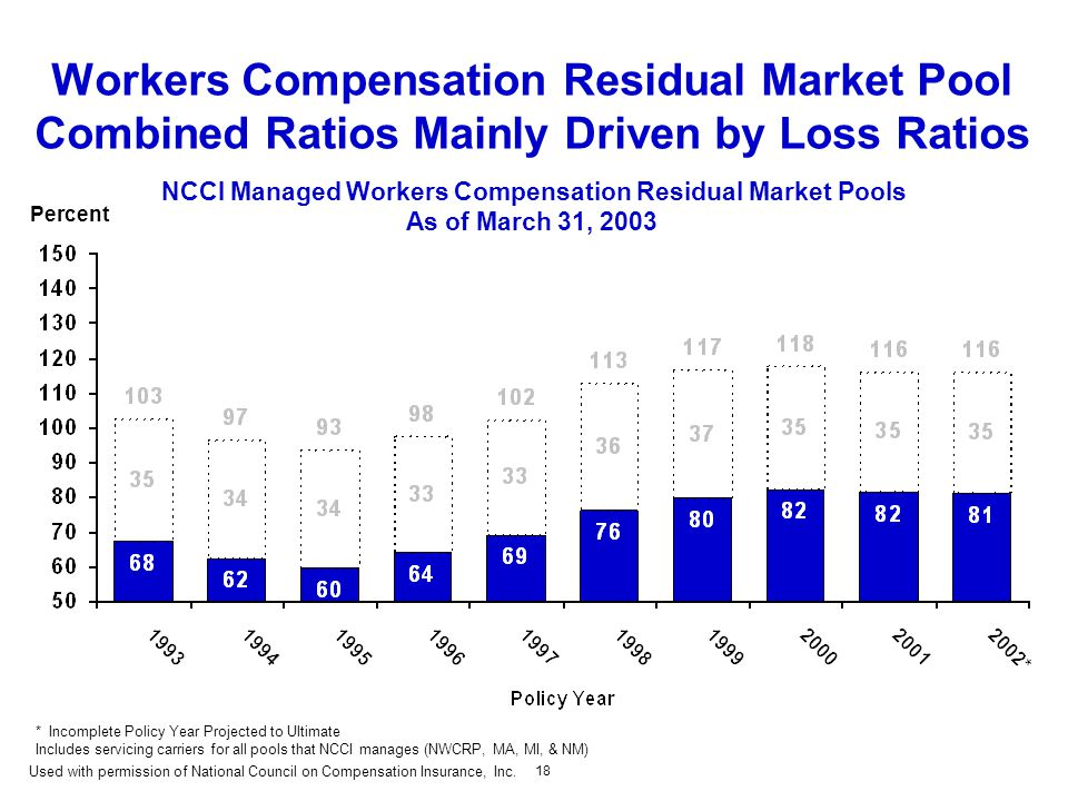 18 Workers Compensation Residual Market Pool Combined Ratios Mainly Driven by Loss Ratios NCCI Managed Workers Compensation Residual Market Pools As of March 31, 2003 Percent *Incomplete Policy Year Projected to Ultimate Includes servicing carriers for all pools that NCCI manages (NWCRP, MA, MI, & NM) Used with permission of National Council on Compensation Insurance, Inc.